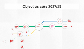 Objectius curs 2014/15