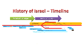 Old Testament Timeline (Joshua - Ezra...) by Joshua Walters