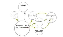 Copy of Permanent actueel van Lindenhaeghe
