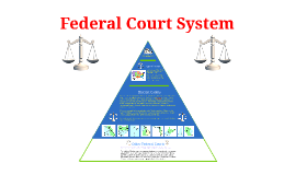 Copy of ENRICHMENT - Federal Court System of the United States