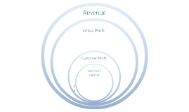 Customer Profitability Update