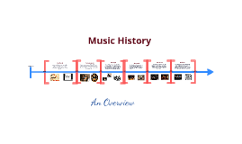development in the history of music Music induced hearing disorders history of audio engineering as told thru the aes journal: the history of the development of the aes digital audio standards.