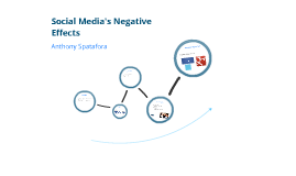 Social Media's Negative Effects