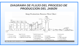 Diagrama de flujo del proceso de produccin de jabn by danefer mora diagrama de flujo del proceso de produccin de jabn by danefer mora on prezi ccuart Image collections