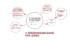 Copy of A (I)RRESPONSABILIDADE DOS JUÍZES