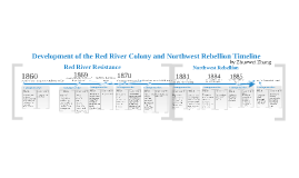 Development of the Red River Colony and Northwest Rebellion Timeline