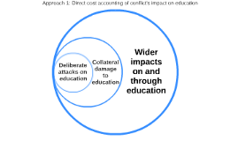 Copy of Copy of Direct cost accounting of conflict's impact on education