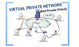 Copy of Copy of VIRTUAL PRIVATE NETWORK (VPN)