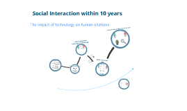 Social Interaction within 10 years