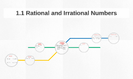 1.1 Rational and Irrational Numbers