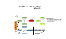 Struggle for Transformation Week 04