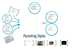 Copy of Parenting Styles
