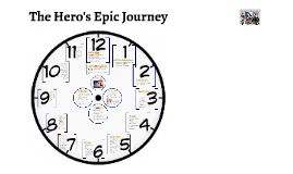 The Hero's Epic Journey