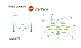 "Copy of Formula empresarial: ""STAR PERU"""