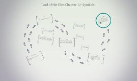 Lord of the Flies Chapter 12- Symbols