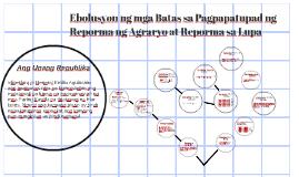 Ebolusyon ng mga Batas sa Pagpapatupad ng Reporma ng Agraryo
