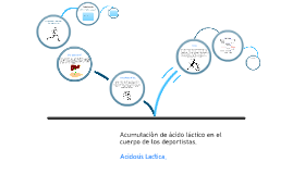 Copy of acidosis lactica Prezi