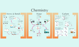 AP Bio- Chemistry 1:  Atoms, Water, & Carbon