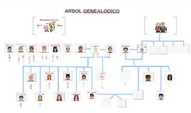 Copy of ARBOL GENEALOGICO