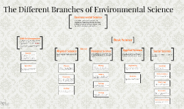 Introduction to Environmental Science |Environmental Science Fields