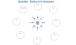 Somalia - Risks and stressors