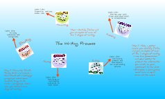 Copy of Writing Process