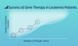 Success of Gene Therapy