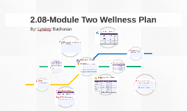 module two wellness plan Module was incorporated into the questionnaire ed buffett's legacy  the health  of others sun life-buffett national wellness survey 2 3 21% 28% 51%   wellness programs have long been part of the canadian workplace – and the.