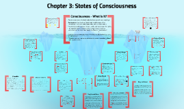 Chapter 3 : States of Consciousness