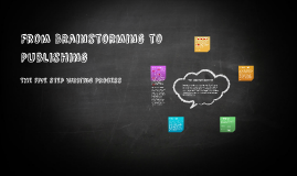 From Brainstorming to Publishing
