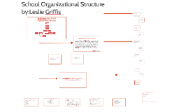 School Organizational Structure