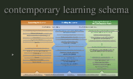 Contemporary Learning Research