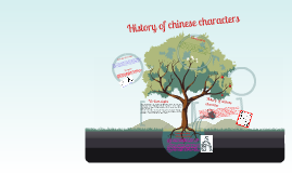 Copy of The history of Chinese Characters