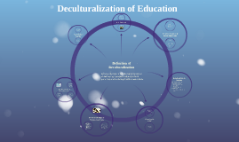 Copy of Deculturalization of Education