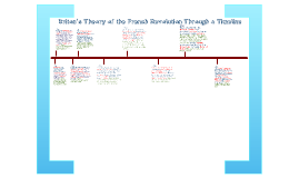 World History: French Revolution Timeline by Meredith Pendleton on ...