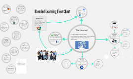 Blended Learning: a Proposal