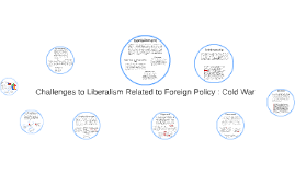 Copy of Challenges to Liberalism Related to Foreign Policy