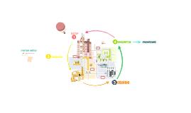 Copy of Estrategia logistica de una panadería
