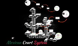 Mexican Court System