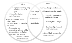 4B How did the Civil Rights Movement Change America