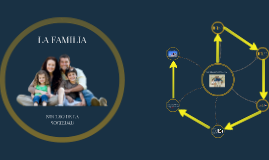 Copy of Cualidades de una familia de éxito
