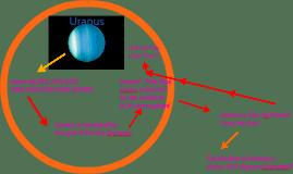 Adam's And Emily's Fact File about Uranus