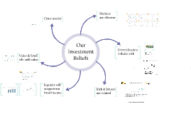 Our Investment Beliefs
