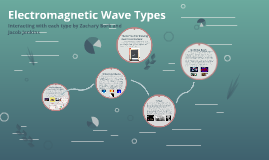 Electromagnetic Wave Types