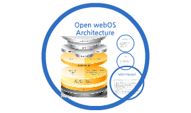 Copy of Copy of Open webOS Architecture