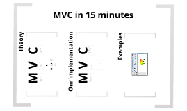 MVC in 15 minutes