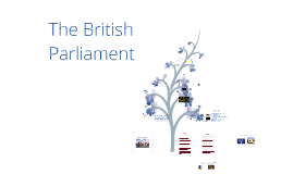 Copy of The British Parliament