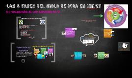 Copy of Las 5 fases del ciclo de vida en itilV3