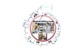 Copy of Medical Billing Cycle