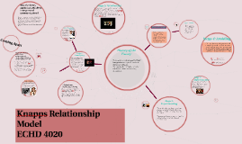 Copy of Knapps Relationship Model